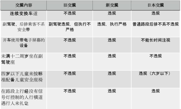 新旧交规和日本交规的比较